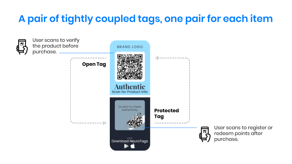 NeuroTags - The tag couple
