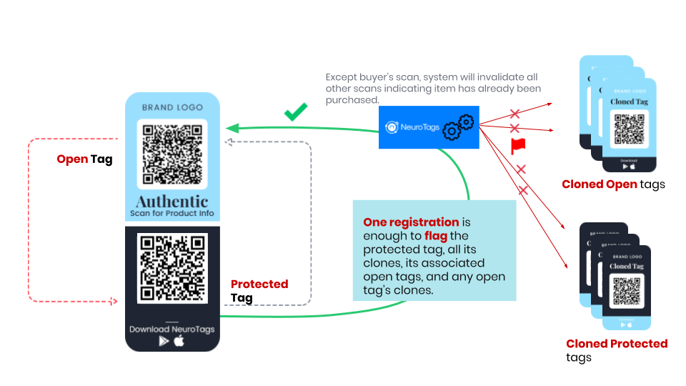 Neurotags protected tag scanning