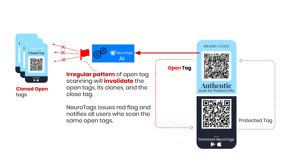 Neurotags open tag scanning
