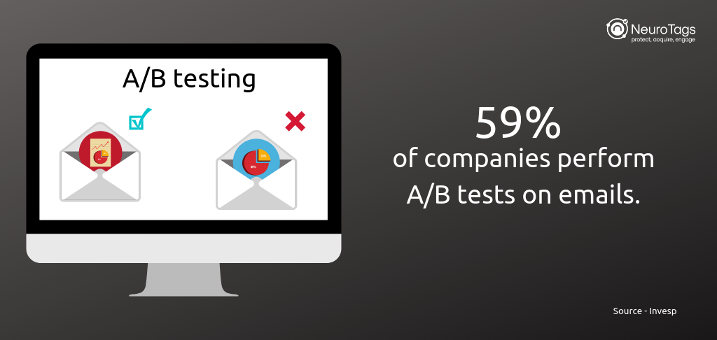 A/B testing is effective
