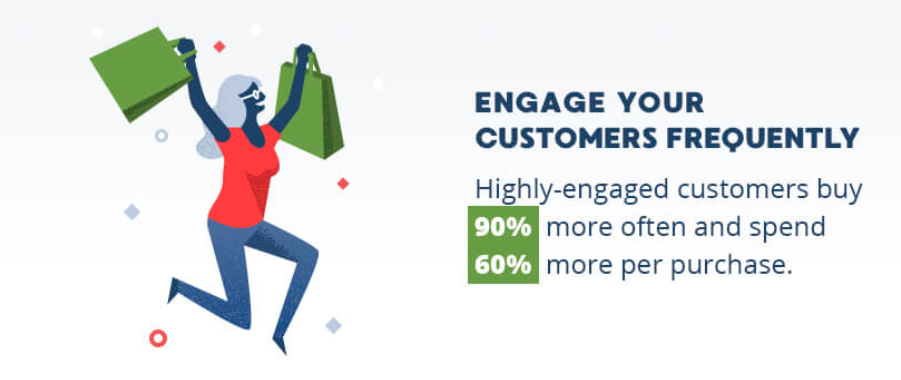 Highly engaged customers buy more and spend more