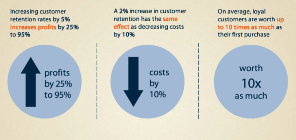 Customer retention helps in increasing revenue