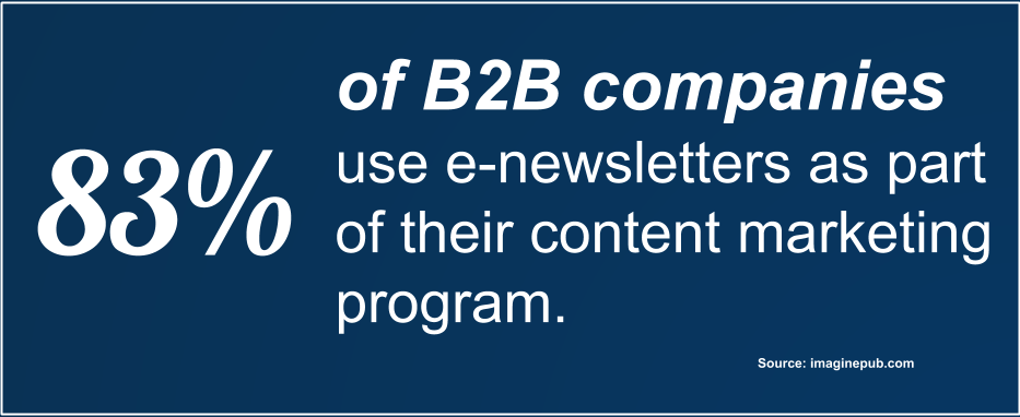 83% of B2B companies use e-newsletters as part of their content marketing program.