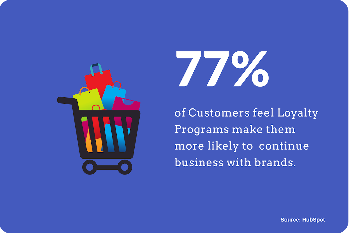 77% of Customers feel Loyalty Programs make them more likely to continue business with brands.