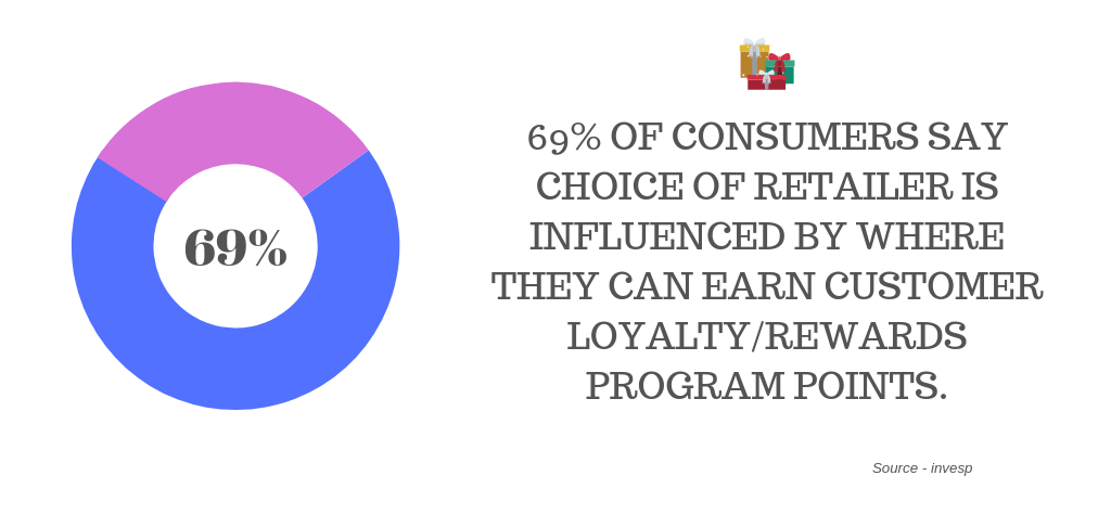 69% of consumers say choice of retailer is influenced by where they can earn customer loyalty/rewards program points