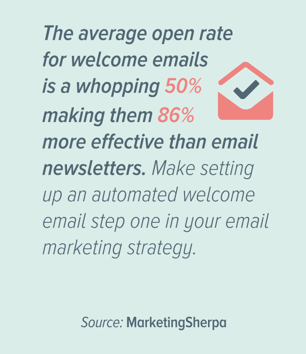 Welcome email open rate stats