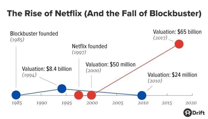 Rise of Netflix