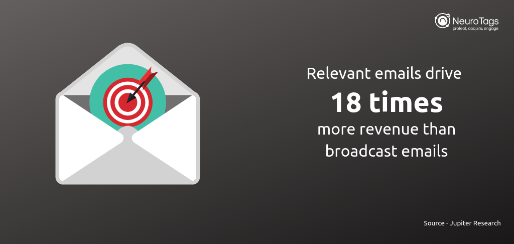 relevant emails drive more revenue