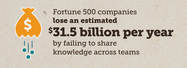 companies by failing to share knowledge across teams