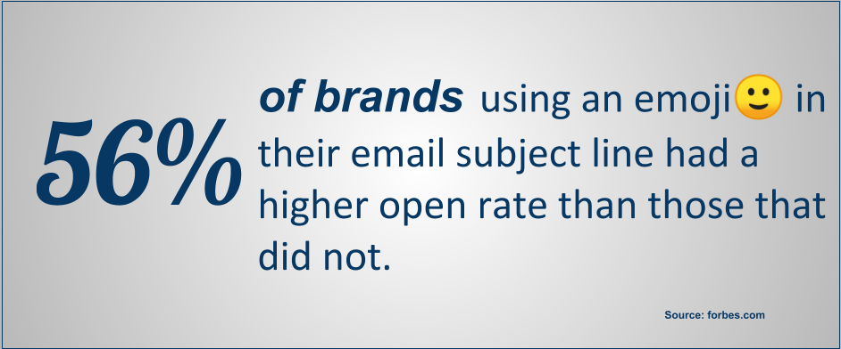 56% of brands using an emoji in their email subject line had a higher open rate than those that did not.
