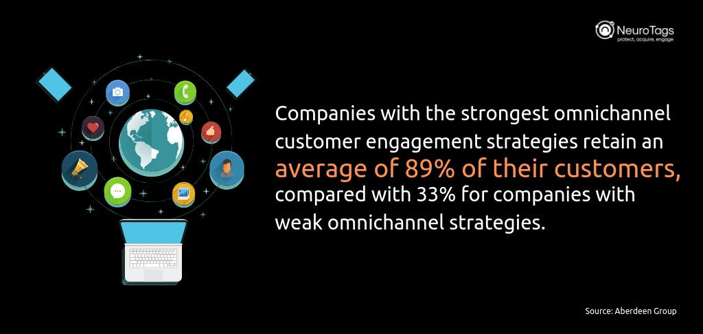strong omnichannel customer engagement strategies increase customer retention