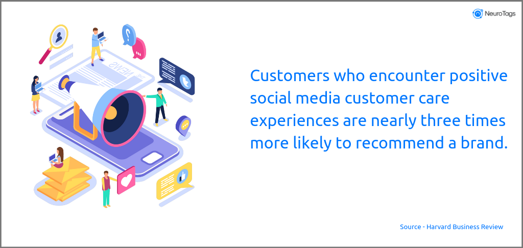 Customers who encounter positive social media customer care experiences are nearly three times more likely to recommend a brand.